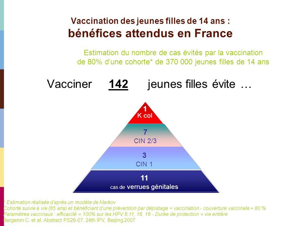 Vacciner 142 jeunes filles évite … Vaccination des jeunes filles de 14 ans : bénéfices attendus en France 3 CIN 1 1 K col 11 cas de verrues génitales