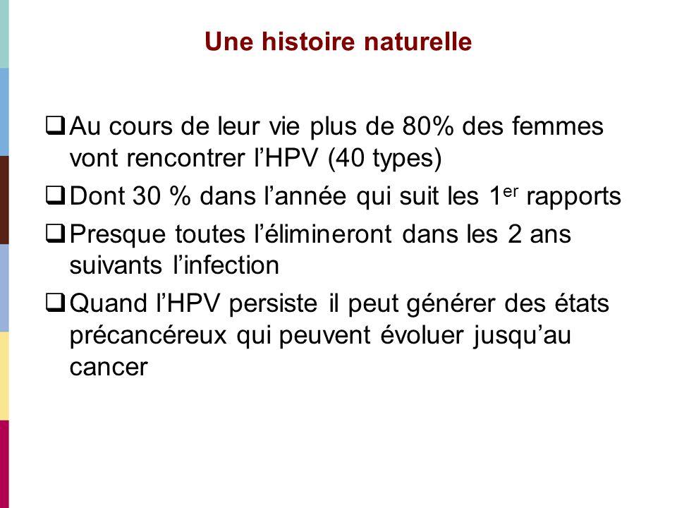Une histoire naturelle Au cours de leur vie plus de 80% des femmes vont rencontrer lHPV (40 types) Dont 30 % dans lannée qui suit les 1 er rapports Pr