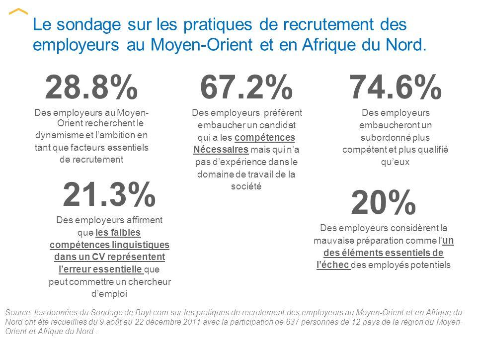 Source: les données du Sondage de Bayt.com sur les pratiques de recrutement des employeurs au Moyen-Orient et en Afrique du Nord ont été recueillies du 9 août au 22 décembre 2011 avec la participation de 637 personnes de 12 pays de la région du Moyen- Orient et Afrique du Nord.