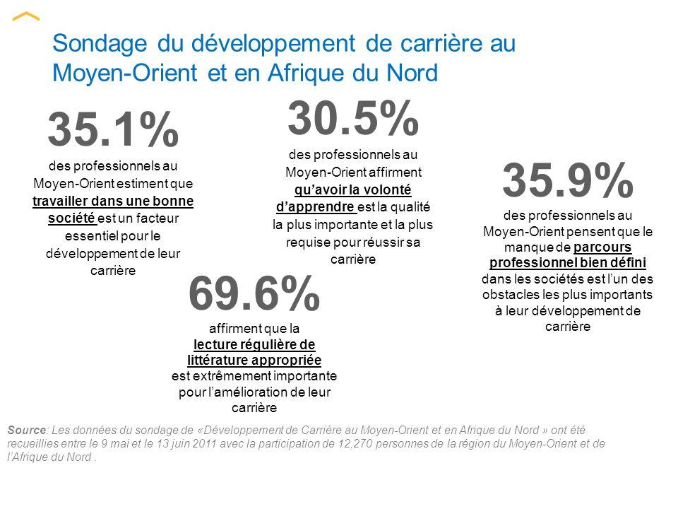 Source: Les données du sondage de «Développement de Carrière au Moyen-Orient et en Afrique du Nord » ont été recueillies entre le 9 mai et le 13 juin 2011 avec la participation de 12,270 personnes de la région du Moyen-Orient et de lAfrique du Nord.