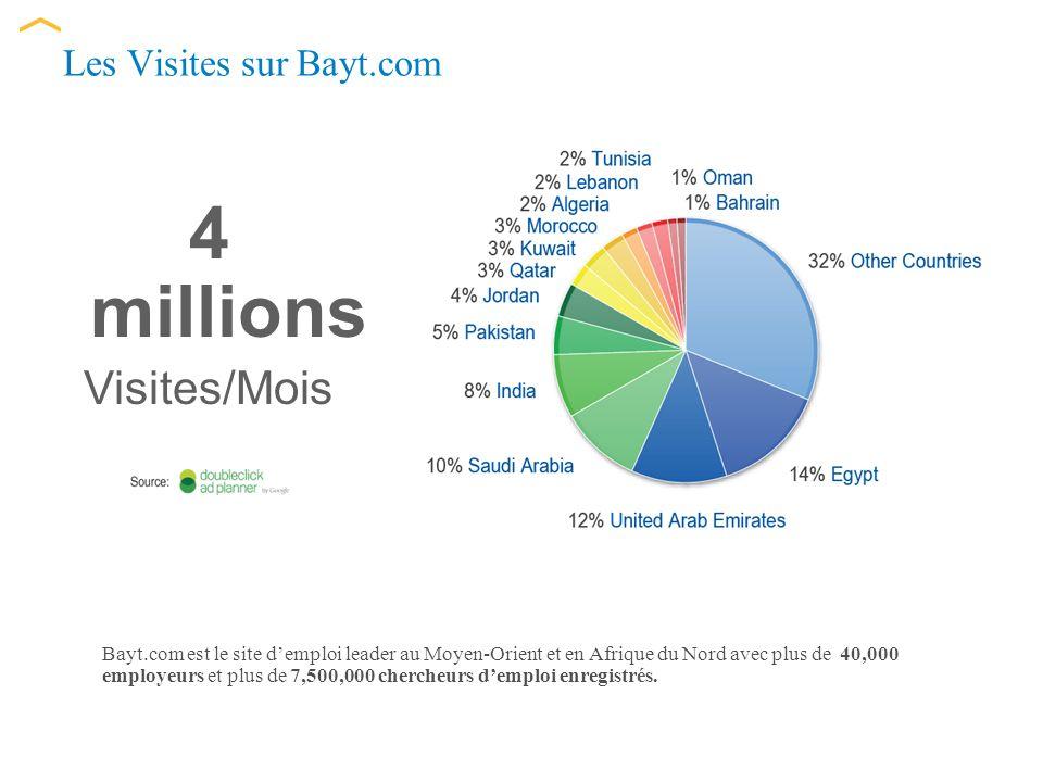 Les Visites sur Bayt.com Bayt.com est le site demploi leader au Moyen-Orient et en Afrique du Nord avec plus de 40,000 employeurs et plus de 7,500,000 chercheurs demploi enregistrés.