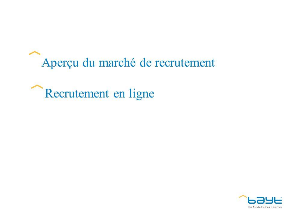 Aperçu du marché de recrutement Recrutement en ligne