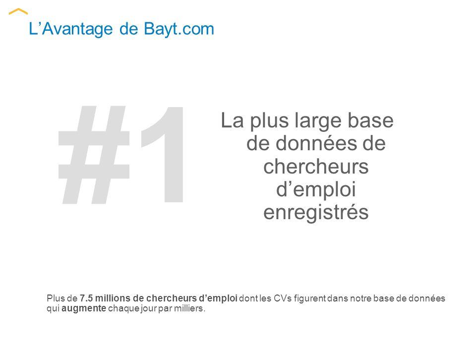 LAvantage de Bayt.com Plus de 7.5 millions de chercheurs demploi dont les CVs figurent dans notre base de données qui augmente chaque jour par milliers.