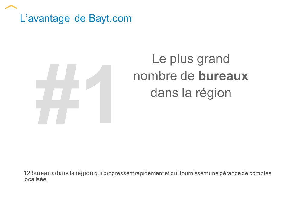 Lavantage de Bayt.com 12 bureaux dans la région qui progressent rapidement et qui fournissent une gérance de comptes localisée.
