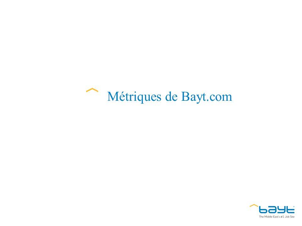 Métriques de Bayt.com