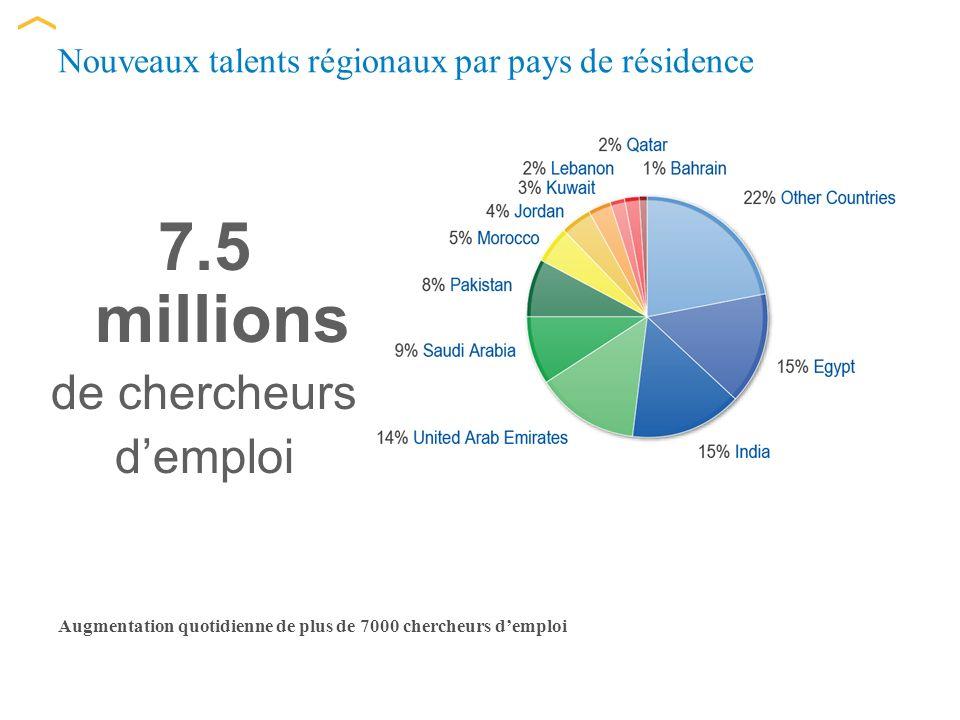 Nouveaux talents régionaux par pays de résidence Augmentation quotidienne de plus de 7000 chercheurs demploi 7.5 millions de chercheurs demploi