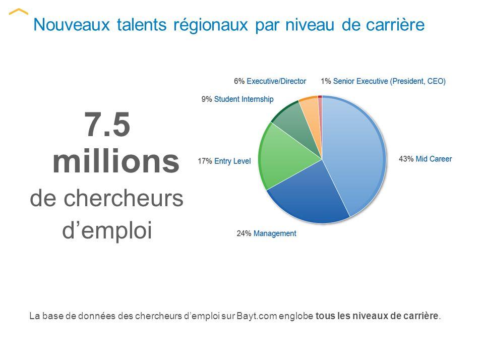 Nouveaux talents régionaux par niveau de carrière La base de données des chercheurs demploi sur Bayt.com englobe tous les niveaux de carrière.