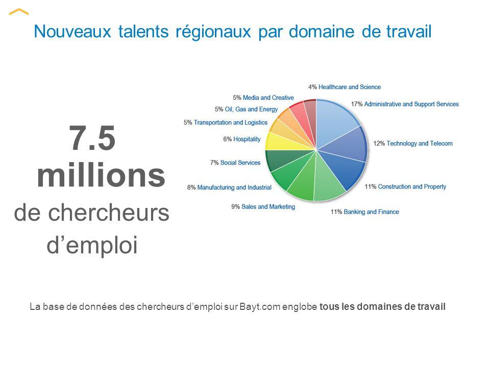 Nouveaux talents régionaux par domaine de travail La base de données des chercheurs demploi sur Bayt.com englobe tous les domaines de travail 7.5 millions de chercheurs demploi