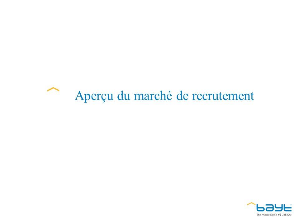 Les tendances de recrutement 2012 Source : les données de l indice demploi – Janvier 2012 de Bayt.com et YouGov ont été rassemblées en ligne du 2 au 24 janvier 2012.