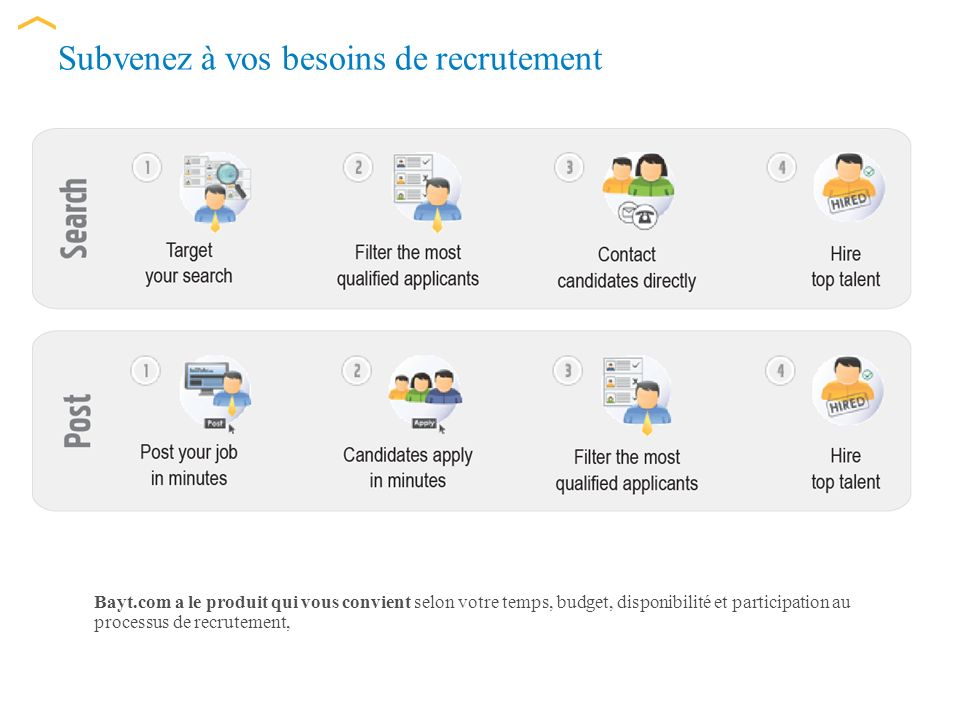 Subvenez à vos besoins de recrutement Bayt.com a le produit qui vous convient selon votre temps, budget, disponibilité et participation au processus de recrutement,