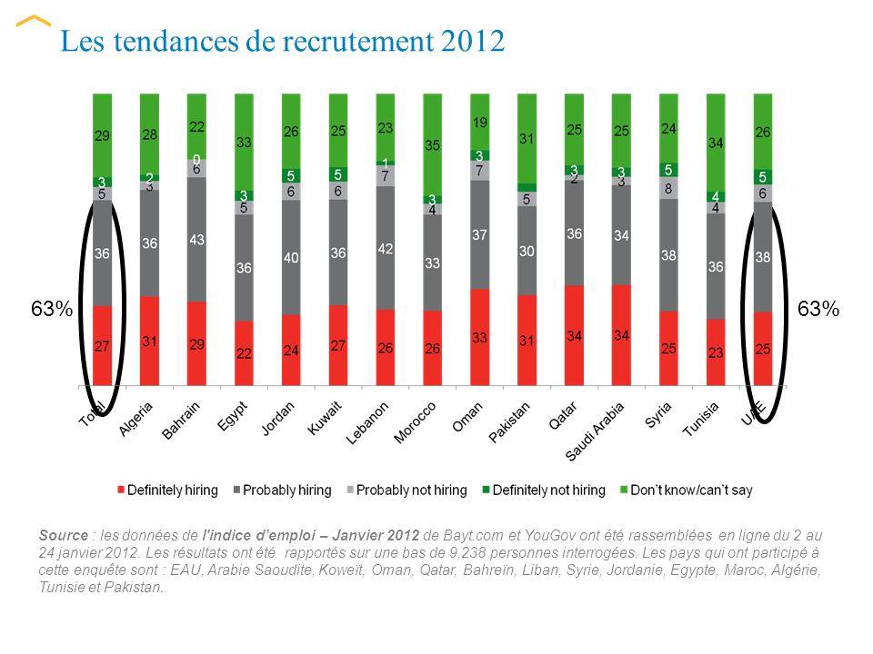 Les compétences et expériences demandées Source : les données de l indice demploi – Janvier 2012 de Bayt.com et YouGov ont été rassemblées en ligne du 2 au 24 janvier 2012.