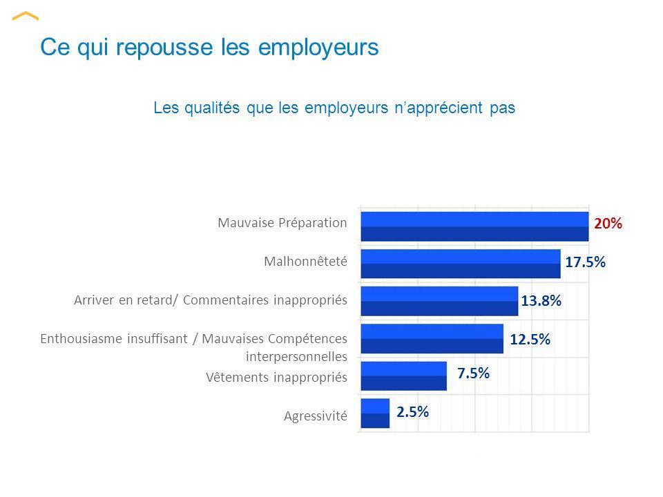 Ce qui repousse les employeurs Les qualités que les employeurs napprécient pas Malhonnêteté Mauvaise Préparation Arriver en retard/ Commentaires inappropriés Enthousiasme insuffisant / Mauvaises Compétences interpersonnelles Vêtements inappropriés Agressivité 20% 17.5% 13.8% 12.5% 7.5% 2.5%