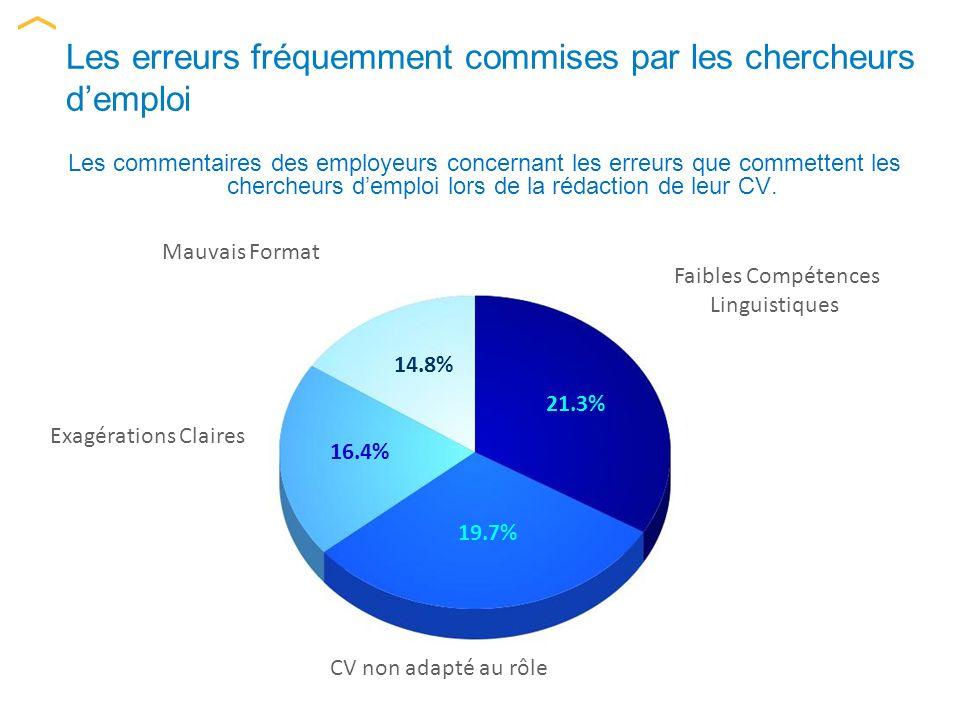 Cycle de lentretien La plupart des employés potentiels sont susceptibles dêtre interrogés par 18.2% 27.3% 28.8% 22.7% Une personne Deux personnes Trois personnes Plus de quatre personnes