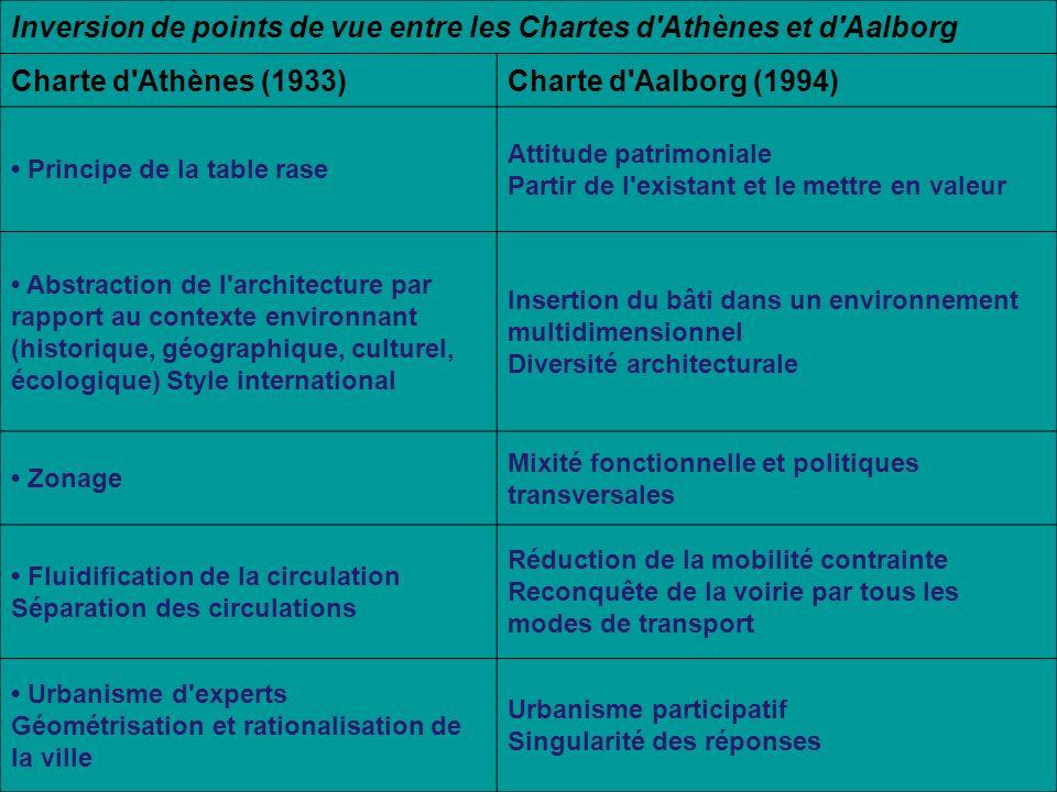 Inversion de points de vue entre les Chartes d'Athènes et d'Aalborg Charte d'Athènes (1933)Charte d'Aalborg (1994) Principe de la table rase Attitude