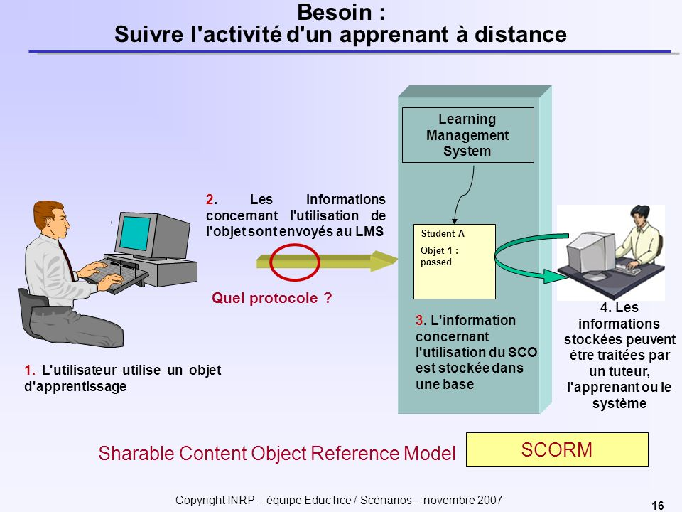 Copyright INRP – équipe EducTice / Scénarios – novembre 2007 16 Learning Management System Besoin : Suivre l activité d un apprenant à distance 1.