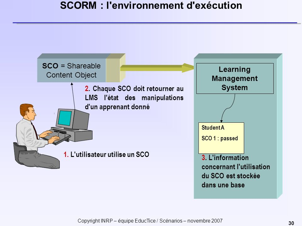 Copyright INRP – équipe EducTice / Scénarios – novembre 2007 30 SCORM : l'environnement d'exécution SCO = Shareable Content Object Student A SCO 1 : p