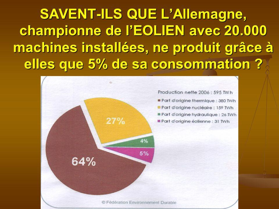 SAVENT-ILS QUE LAllemagne, championne de lEOLIEN avec 20.000 machines installées, ne produit grâce à elles que 5% de sa consommation