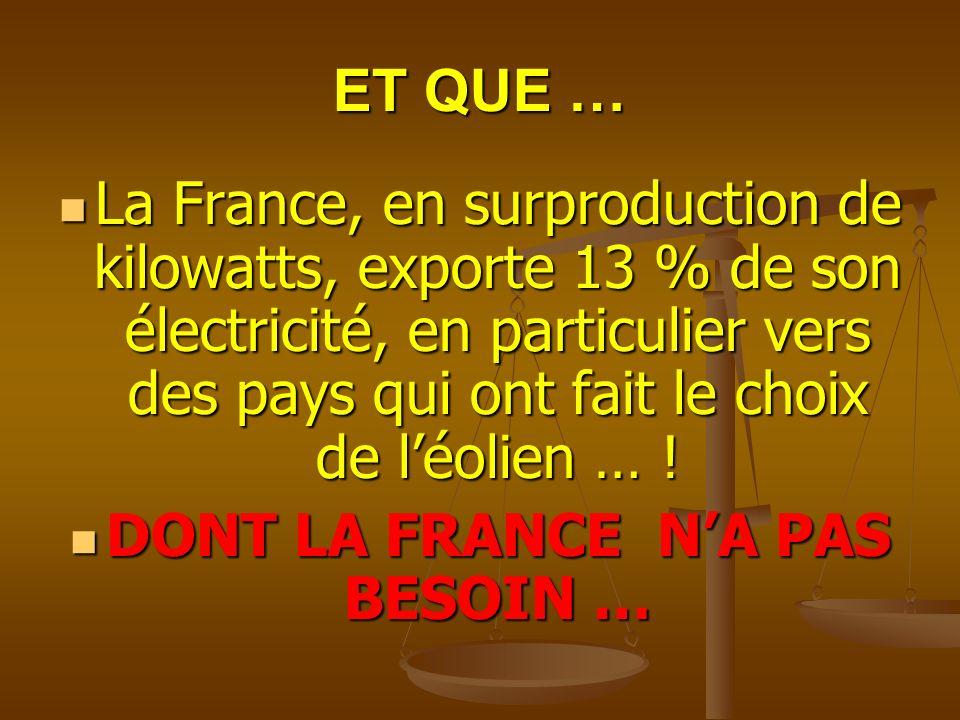 ET QUE … La France, en surproduction de kilowatts, exporte 13 % de son électricité, en particulier vers des pays qui ont fait le choix de léolien … .
