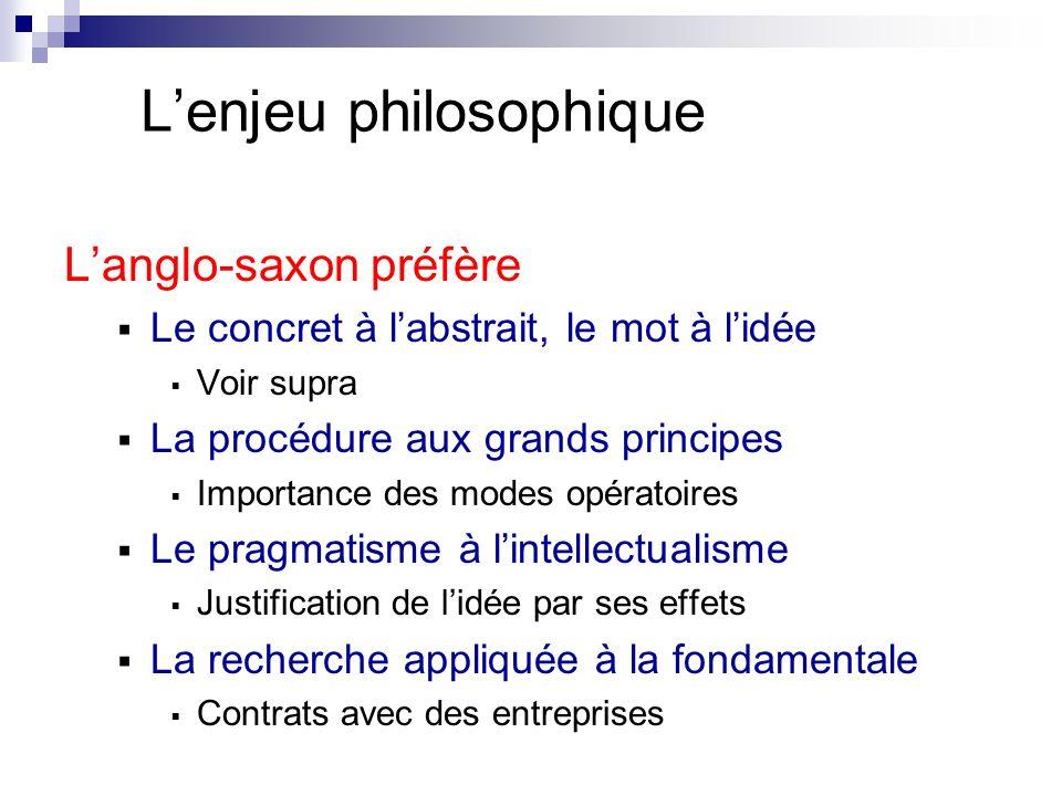 Lenjeu philosophique Langlo-saxon préfère Le concret à labstrait, le mot à lidée Voir supra La procédure aux grands principes Importance des modes opé