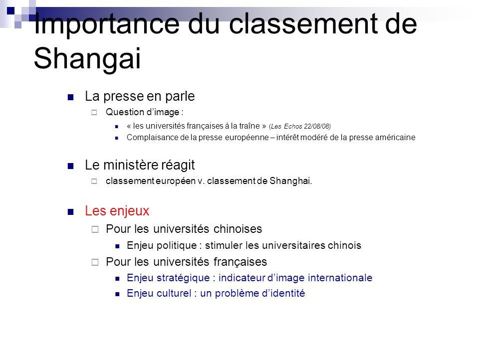 Importance du classement de Shangai La presse en parle Question dimage : « les universités françaises à la traîne » (Les Echos 22/08/08) Complaisance