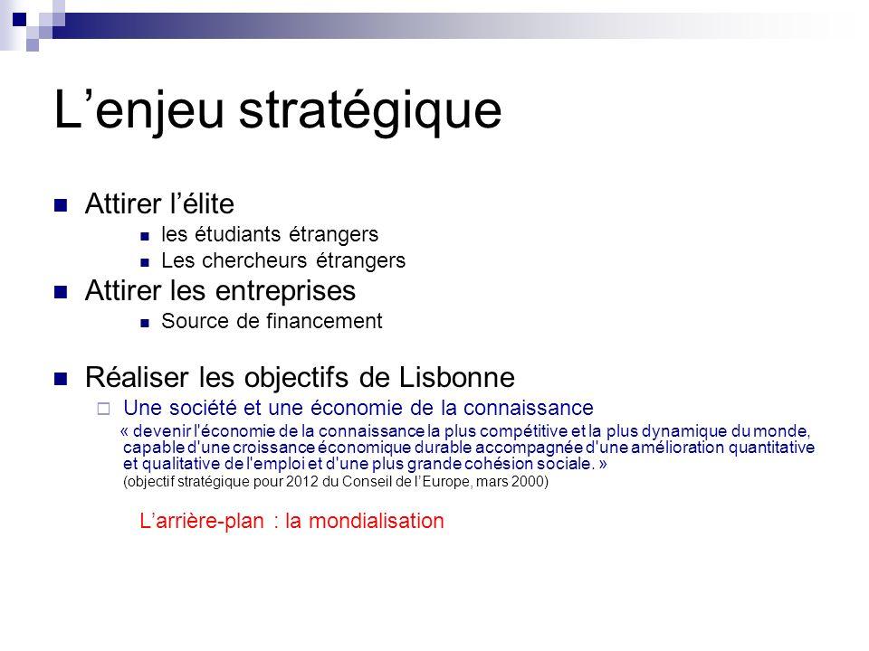 Lenjeu stratégique Attirer lélite les étudiants étrangers Les chercheurs étrangers Attirer les entreprises Source de financement Réaliser les objectif
