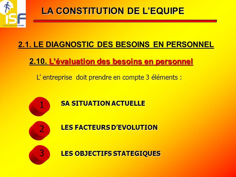 LA CONSTITUTION DE LEQUIPE 2.1.