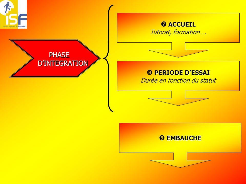 PHASE DINTEGRATION DINTEGRATION ACCUEIL Tutorat, formation….