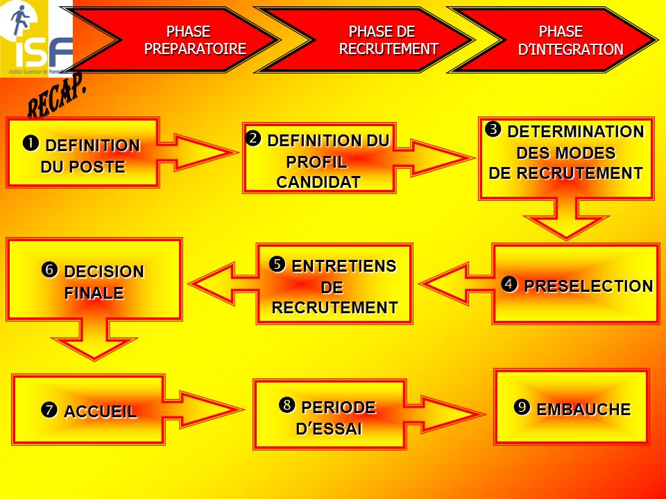 PHASE DE RECRUTEMENT RECRUTEMENT PHASE DINTEGRATION DINTEGRATION PHASE PREPARATOIRE PREPARATOIRE DEFINITION DU POSTE D DD DEFINITION DU PROFIL CANDIDA