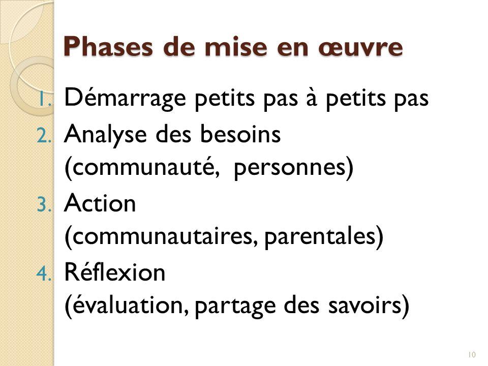 Phases de mise en œuvre 1. Démarrage petits pas à petits pas 2. Analyse des besoins (communauté, personnes) 3. Action (communautaires, parentales) 4.