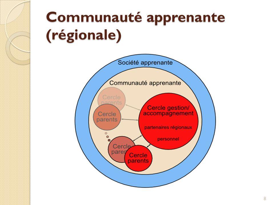 Communauté apprenante (régionale) 8