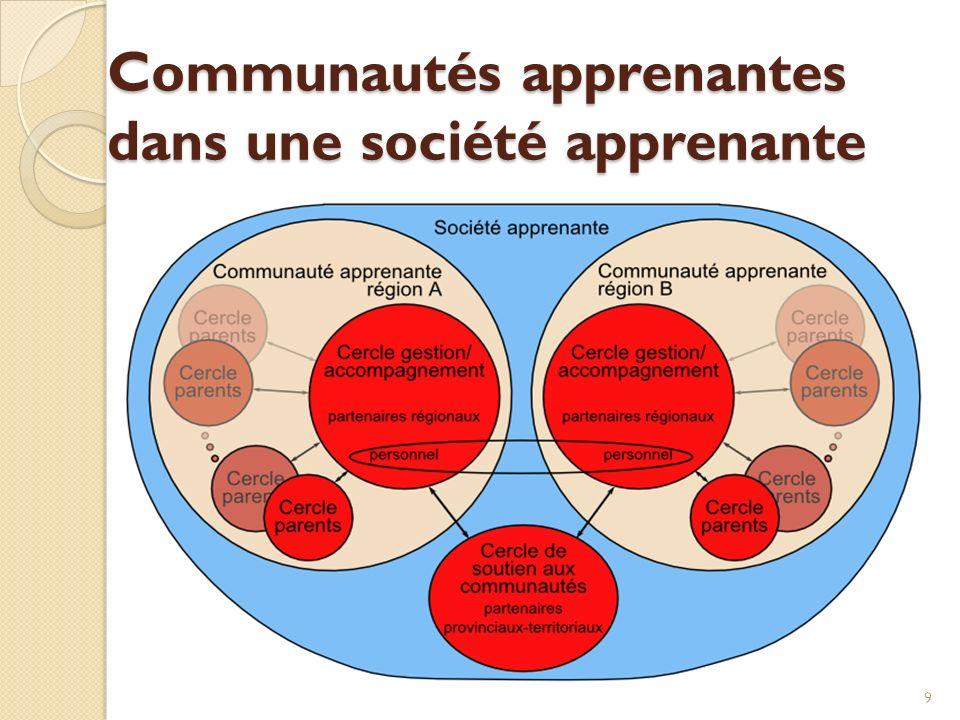 Communautés apprenantes dans une société apprenante 9