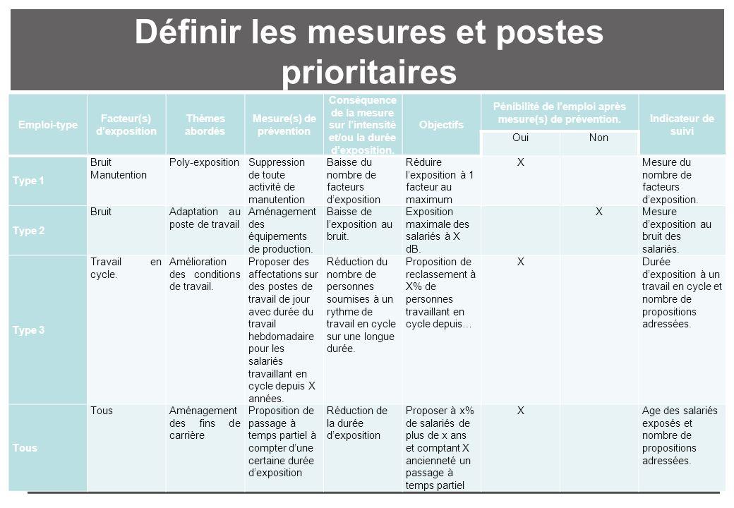 107 Définir les mesures et postes prioritaires Emploi-type Facteur(s) dexposition Thèmes abordés Mesure(s) de prévention Conséquence de la mesure sur