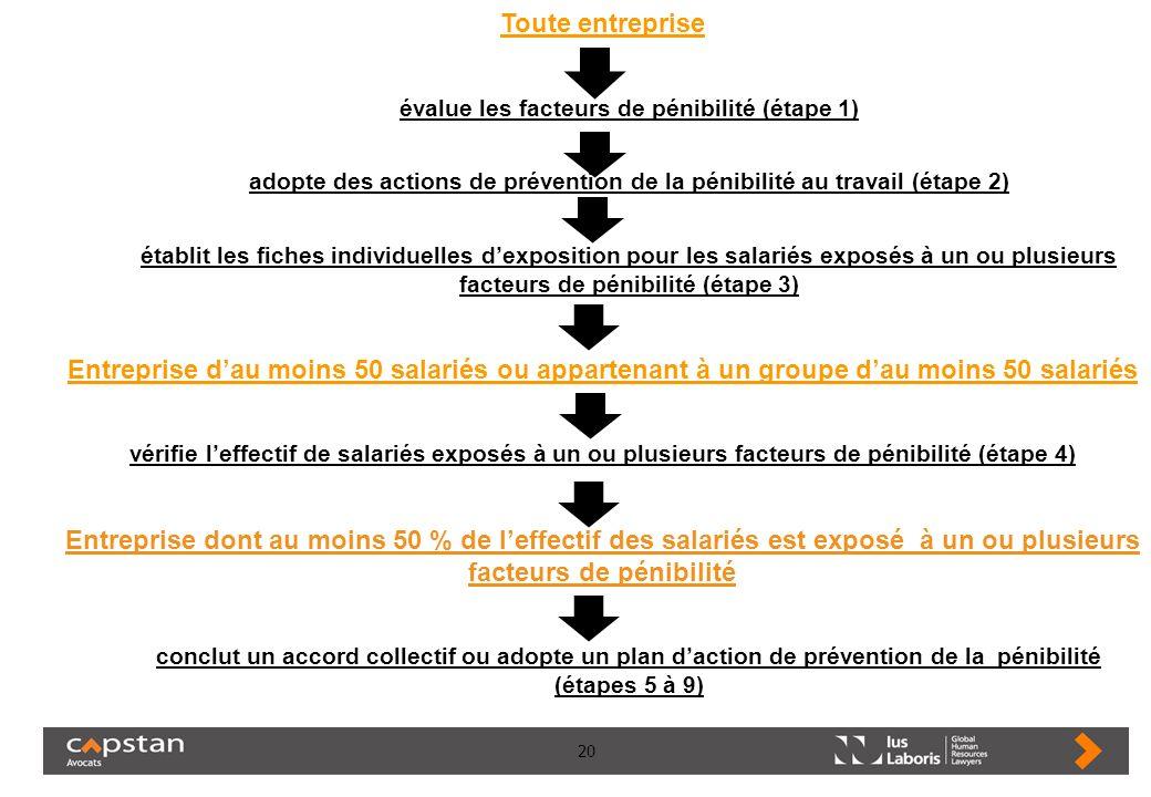 20 Toute entreprise évalue les facteurs de pénibilité (étape 1) adopte des actions de prévention de la pénibilité au travail (étape 2) établit les fic
