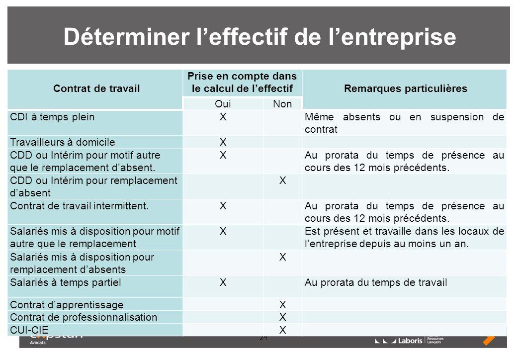 24 Déterminer leffectif de lentreprise Contrat de travail Prise en compte dans le calcul de leffectif Remarques particulières OuiNon CDI à temps plein