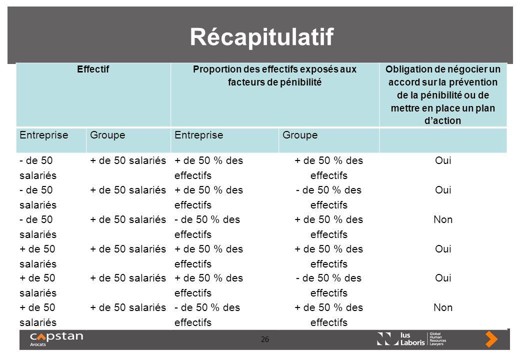 26 Récapitulatif Effectif Proportion des effectifs exposés aux facteurs de pénibilité Obligation de négocier un accord sur la prévention de la pénibil