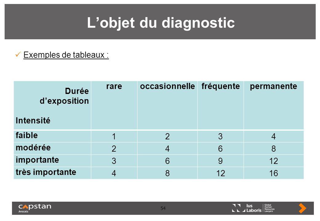 54 Lobjet du diagnostic Exemples de tableaux : Durée dexposition Intensité rareoccasionnellefréquentepermanente faible 1234 modérée 2468 importante 36