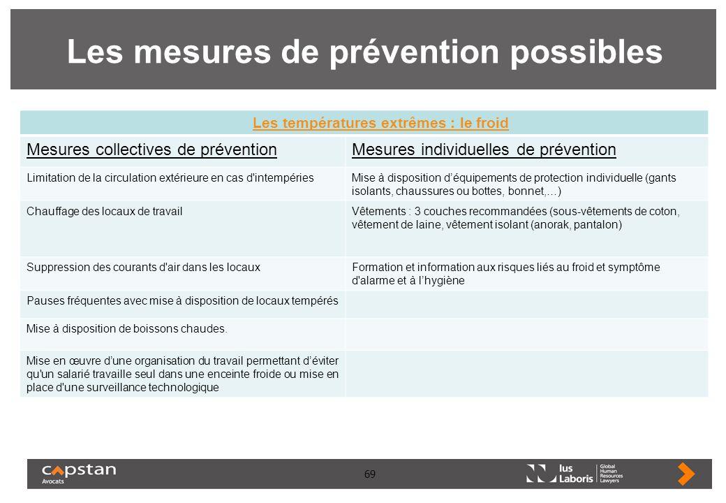 69 Les mesures de prévention possibles Les températures extrêmes : le froid Mesures collectives de préventionMesures individuelles de prévention Limit