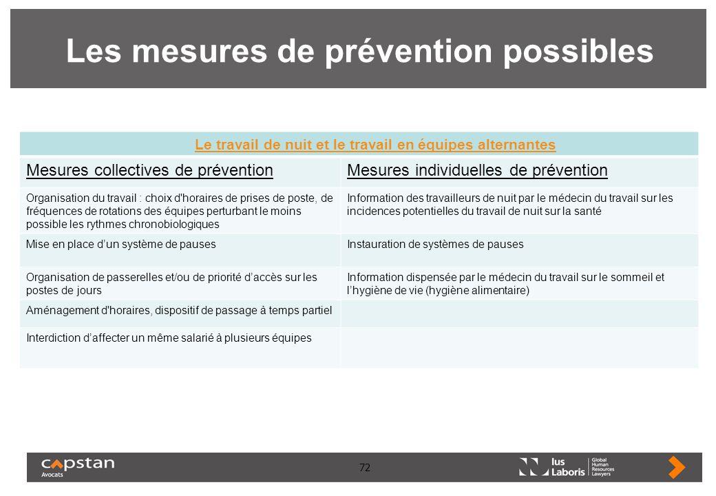 72 Les mesures de prévention possibles Le travail de nuit et le travail en équipes alternantes Mesures collectives de préventionMesures individuelles