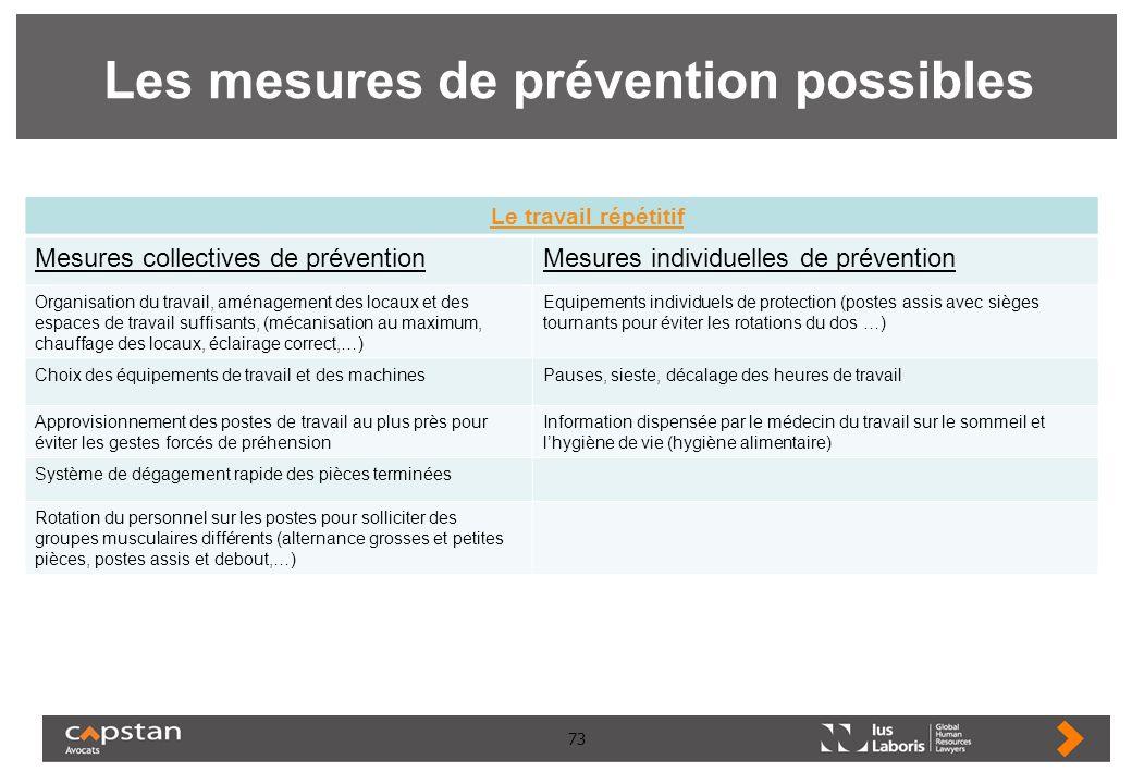 73 Les mesures de prévention possibles Le travail répétitif Mesures collectives de préventionMesures individuelles de prévention Organisation du trava