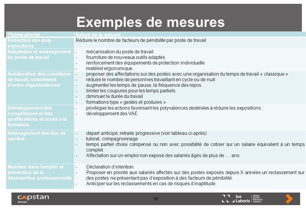 99 Exemples de mesures Thème abordéNature de la mesure Réduction des poly- expositions Réduire le nombre de facteurs de pénibilité par poste de travai