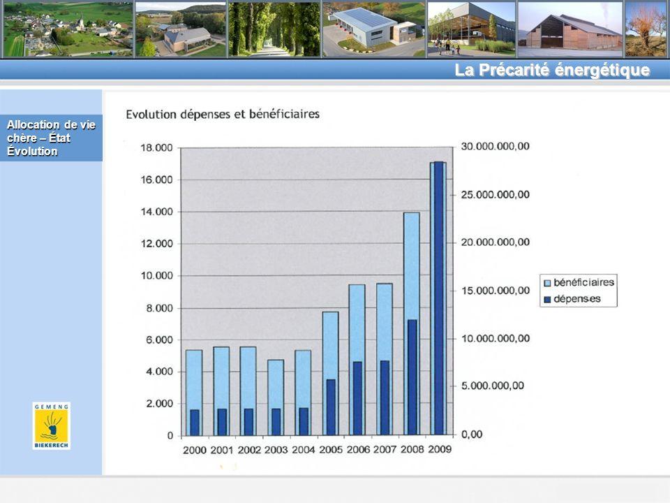 Beckerich, le 8.2.2011 La Précarité énergétique Allocation de vie chère – État Évolution