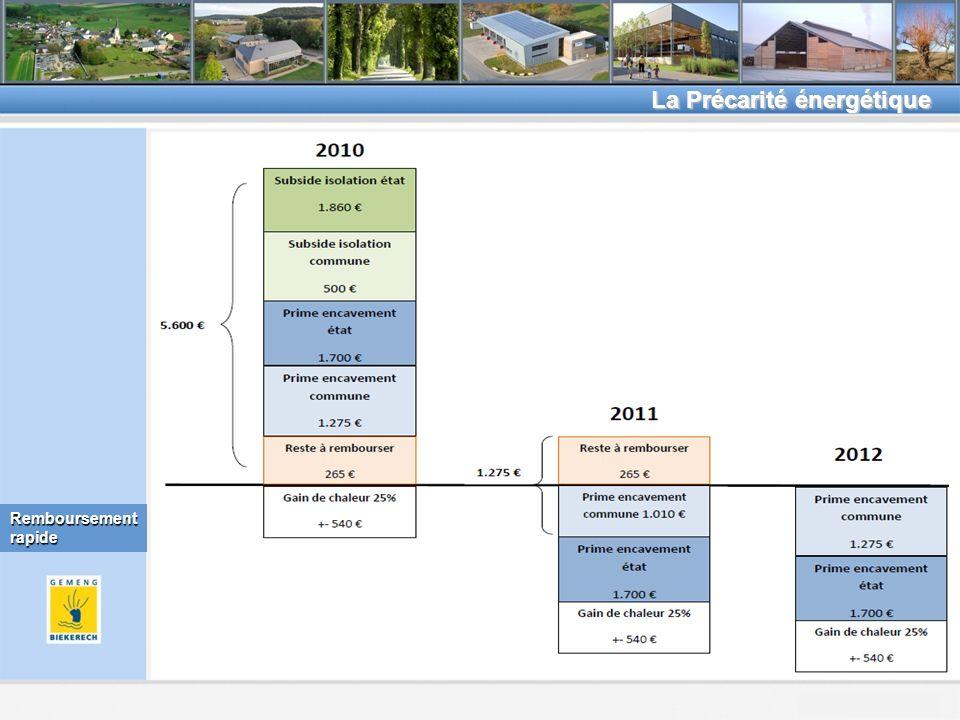 Beckerich, le 8.2.2011 La Précarité énergétique Remboursement rapide