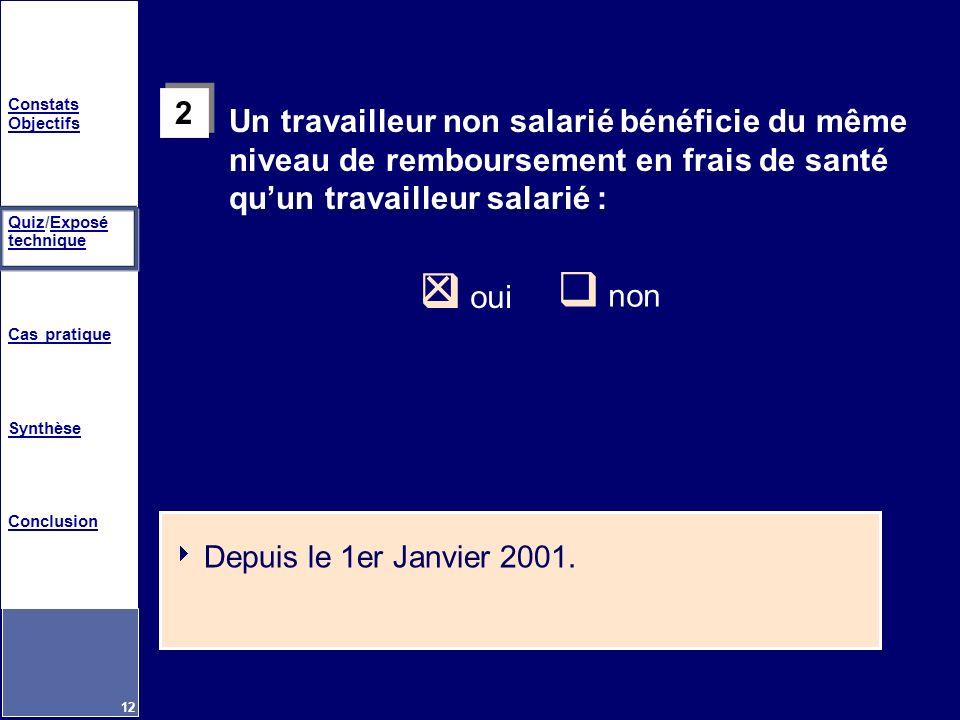 Constats Objectifs QuizQuiz/Exposé techniqueExposé technique Cas pratique Synthèse Conclusion 12 2 2 oui non Un travailleur non salarié bénéficie du m