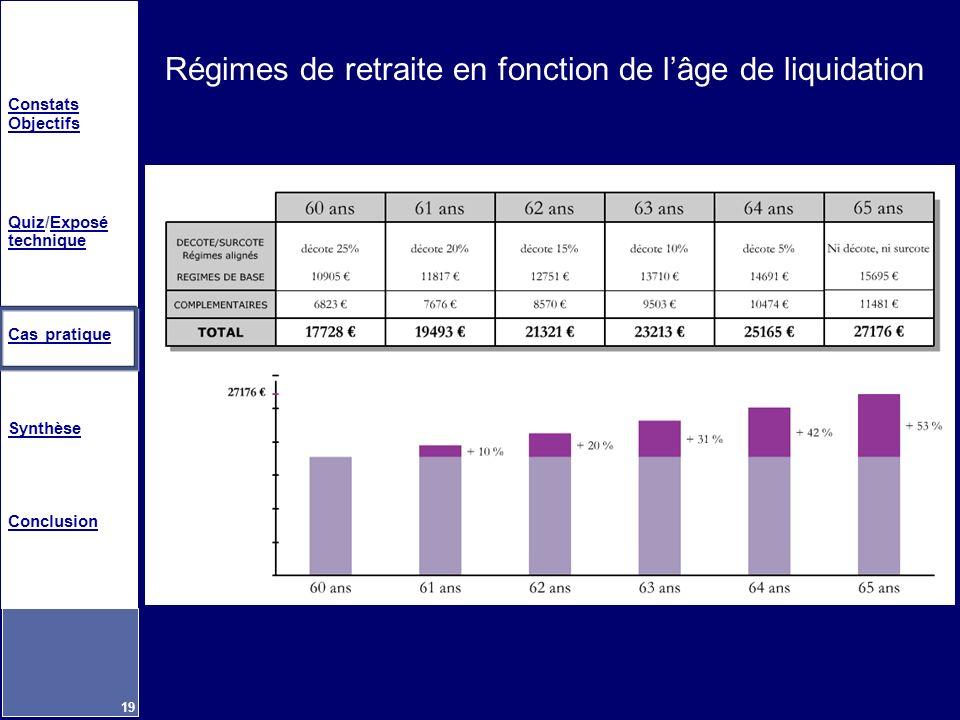 Constats Objectifs QuizQuiz/Exposé techniqueExposé technique Cas pratique Synthèse Conclusion 19 Régimes de retraite en fonction de lâge de liquidatio