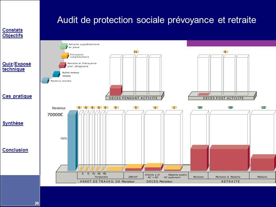 Constats Objectifs QuizQuiz/Exposé techniqueExposé technique Cas pratique Synthèse Conclusion 20 Audit de protection sociale prévoyance et retraite