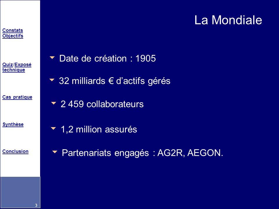 Constats Objectifs QuizQuiz/Exposé techniqueExposé technique Cas pratique Synthèse Conclusion 3 La Mondiale 2 459 collaborateurs 1,2 million assurés P