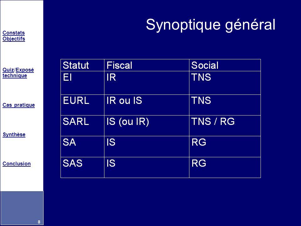 Constats Objectifs QuizQuiz/Exposé techniqueExposé technique Cas pratique Synthèse Conclusion 8 Synoptique général
