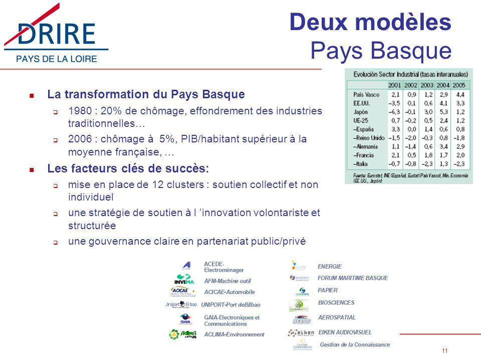 11 Dominique MAILHOT – 27 09 07 - Visite Jean Paul Charié Deux modèles Pays Basque n La transformation du Pays Basque q 1980 : 20% de chômage, effondr