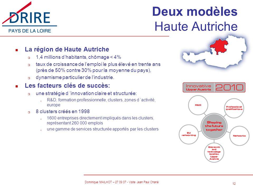 12 Dominique MAILHOT – 27 09 07 - Visite Jean Paul Charié Deux modèles Haute Autriche n La région de Haute Autriche q 1,4 millions dhabitants, chômage