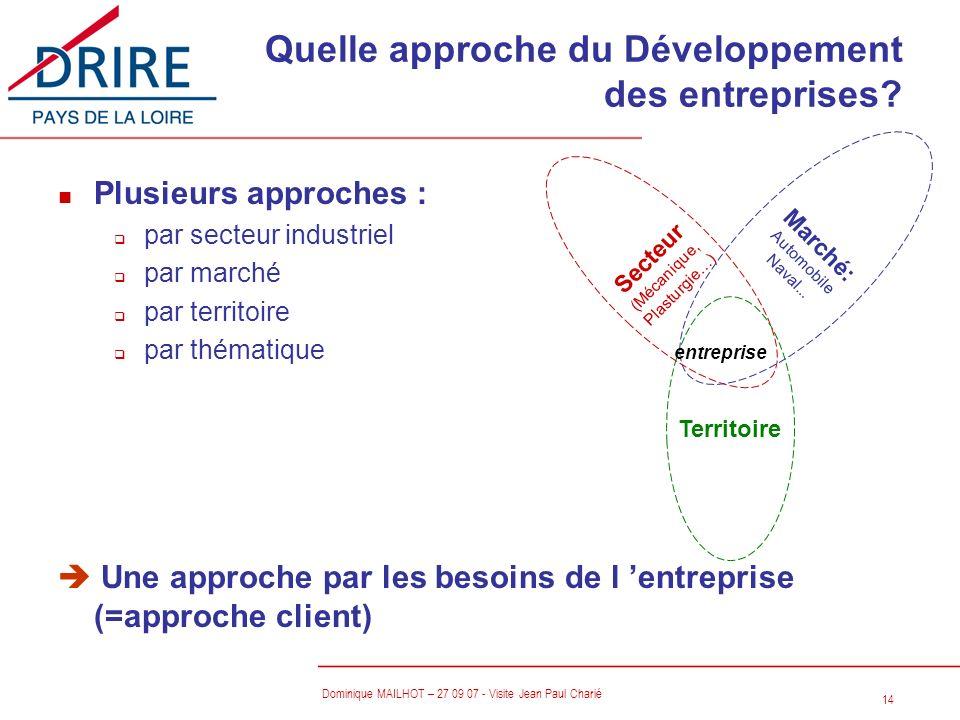 14 Dominique MAILHOT – 27 09 07 - Visite Jean Paul Charié Quelle approche du Développement des entreprises? n Plusieurs approches : q par secteur indu